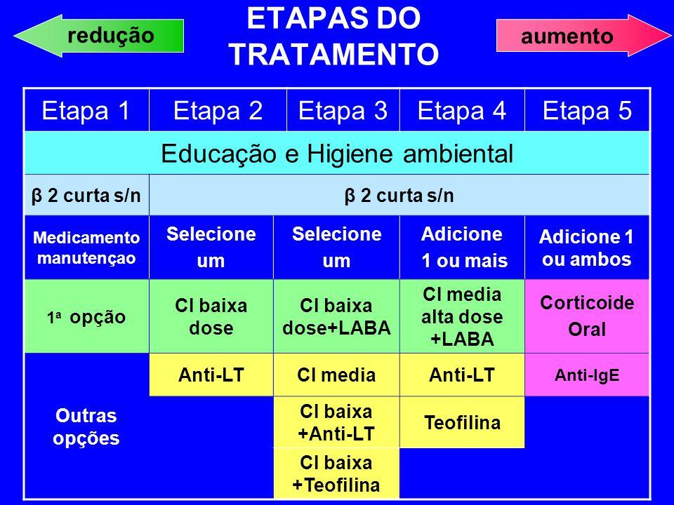 Medicamentomanutençao CI media alta dose +LABA