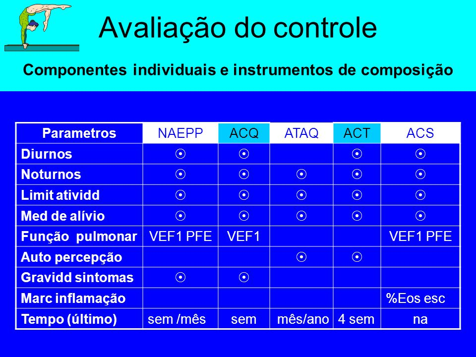 Avaliação do controle Componentes individuais e instrumentos de composição