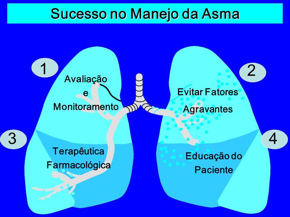 Sucesso no Manejo da Asma