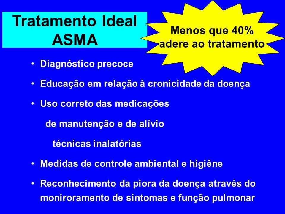 Tratamento Ideal ASMA Menos que 40% adere ao tratamento