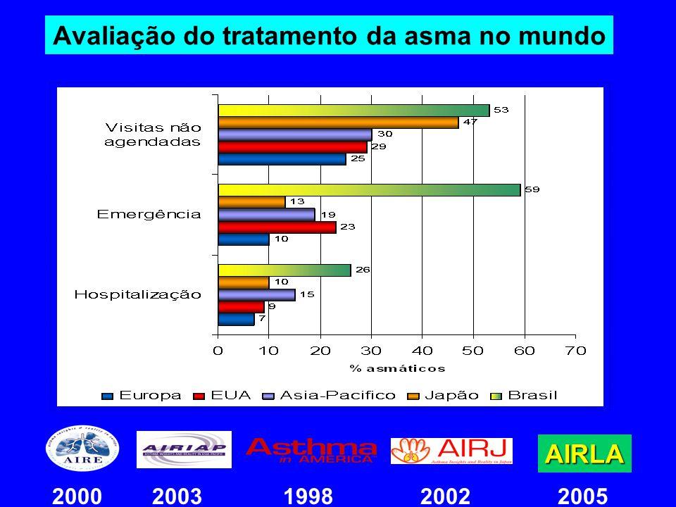 Avaliação do tratamento da asma no mundo