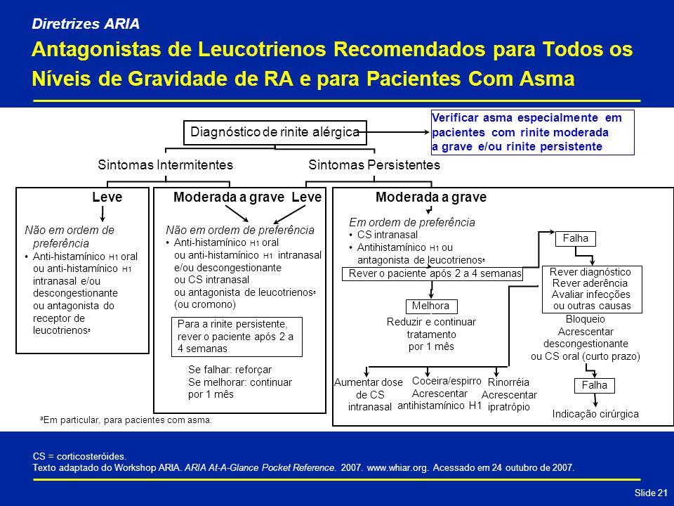 Diretrizes ARIA Antagonistas de Leucotrienos Recomendados para Todos os Níveis de Gravidade de RA e para Pacientes Com Asma.