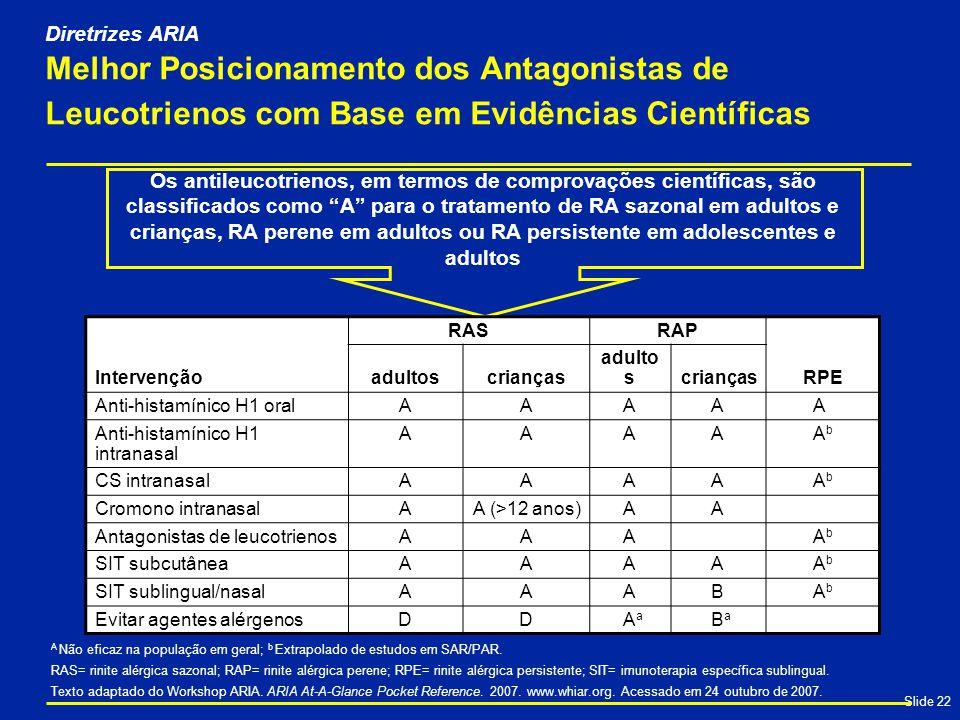 Diretrizes ARIA Melhor Posicionamento dos Antagonistas de Leucotrienos com Base em Evidências Científicas.