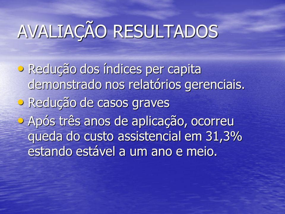 AVALIAÇÃO RESULTADOS Redução dos índices per capita demonstrado nos relatórios gerenciais. Redução de casos graves.