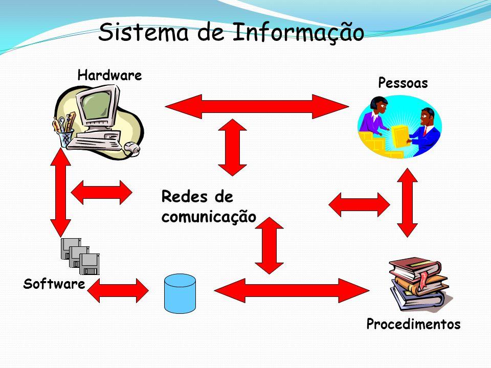 Sistema de Informação Redes de comunicação Hardware Pessoas Software