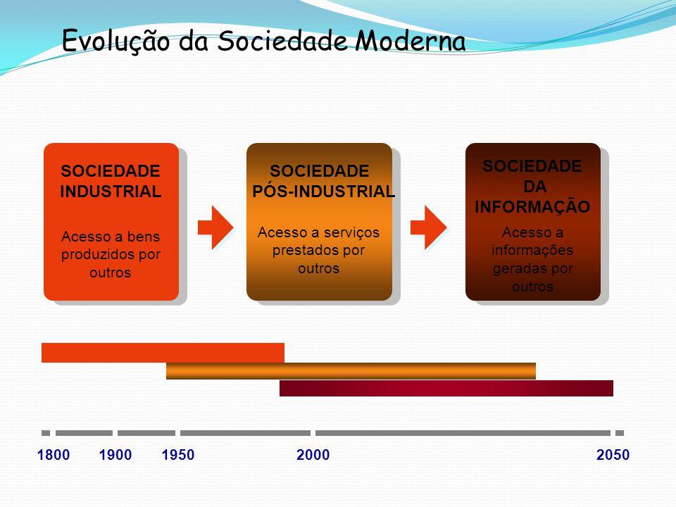 Evolução da Sociedade Moderna