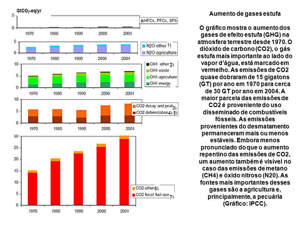 Aumento de gases estufa O gráfico mostra o aumento dos gases de efeito estufa (GHG) na atmosfera terrestre desde 1970.