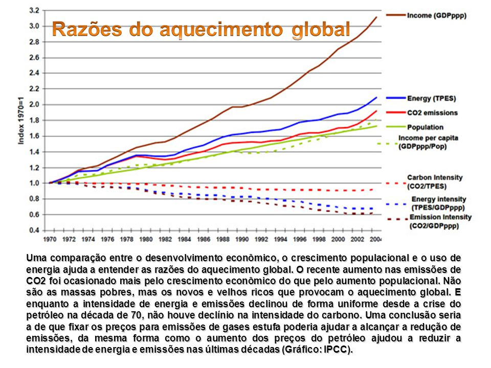 Razões do aquecimento global