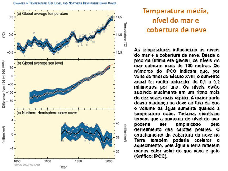 Temperatura média, nível do mar e cobertura de neve