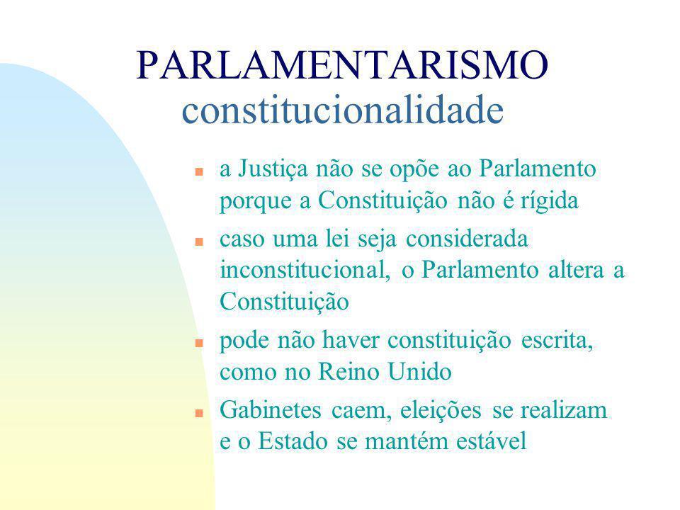 PARLAMENTARISMO constitucionalidade