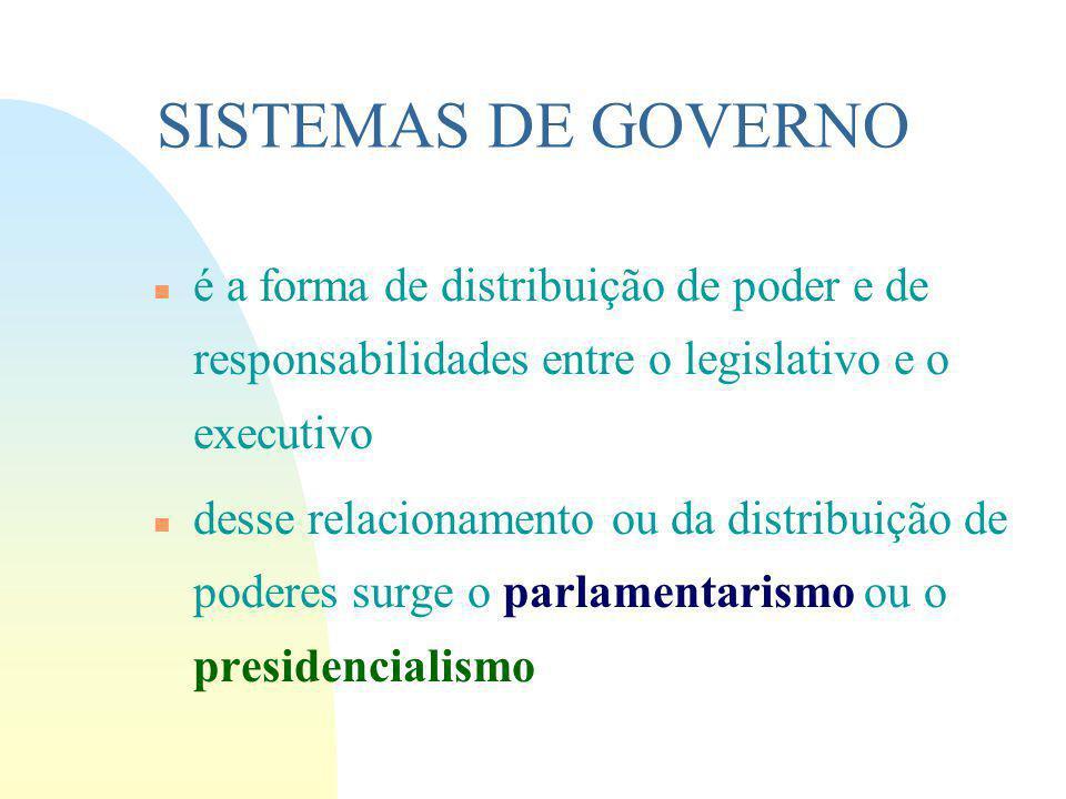 SISTEMAS DE GOVERNO é a forma de distribuição de poder e de responsabilidades entre o legislativo e o executivo.