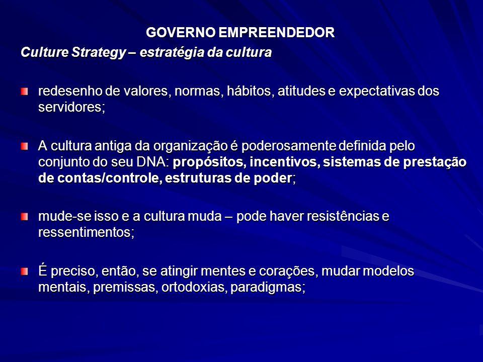 GOVERNO EMPREENDEDOR Culture Strategy – estratégia da cultura. redesenho de valores, normas, hábitos, atitudes e expectativas dos servidores;