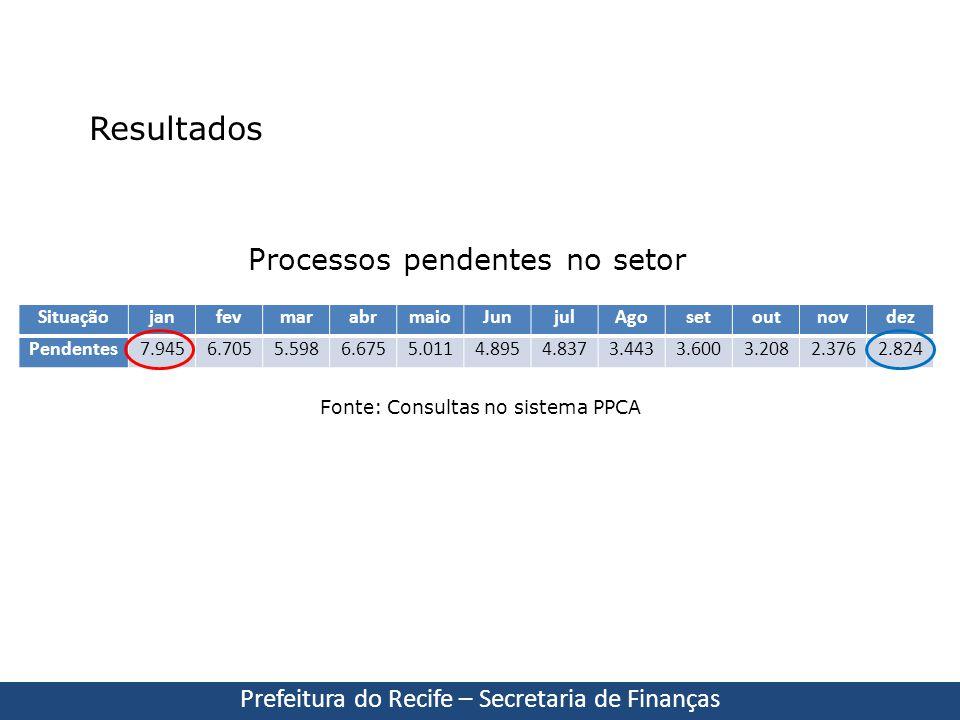 Resultados Processos pendentes no setor