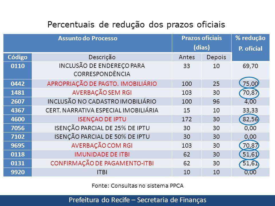 Percentuais de redução dos prazos oficiais