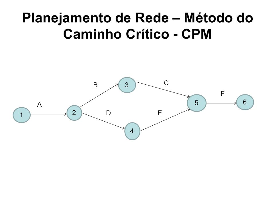 Planejamento de Rede – Método do Caminho Crítico - CPM