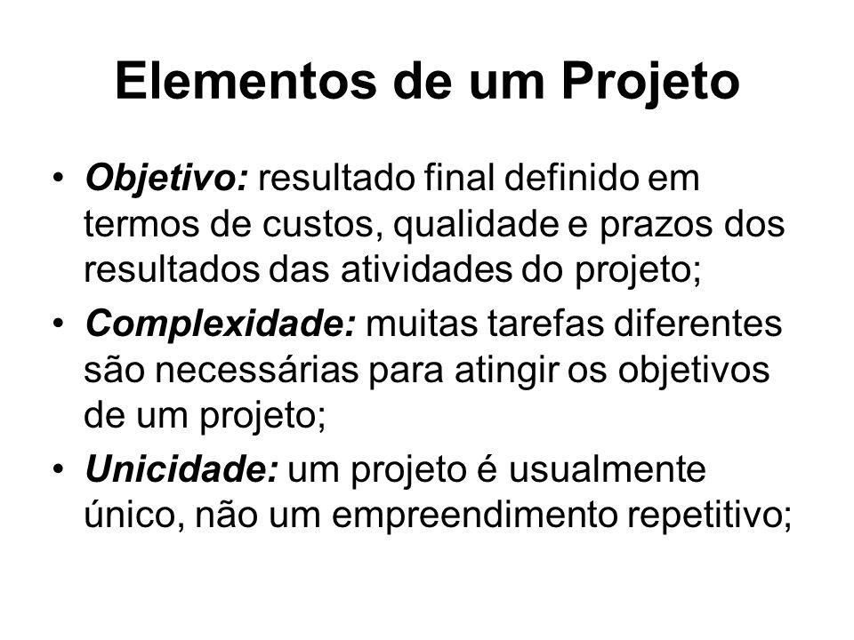 Elementos de um Projeto