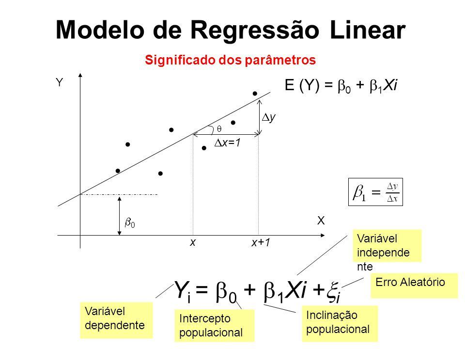 Modelo de Regressão Linear Significado dos parâmetros