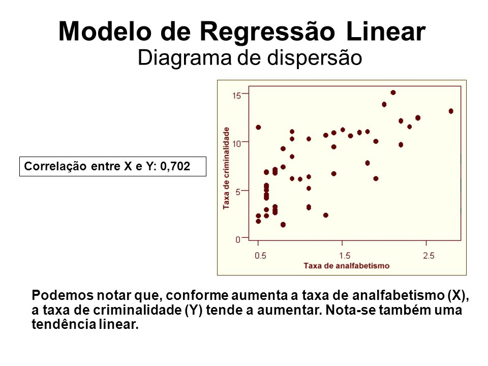 Modelo de Regressão Linear