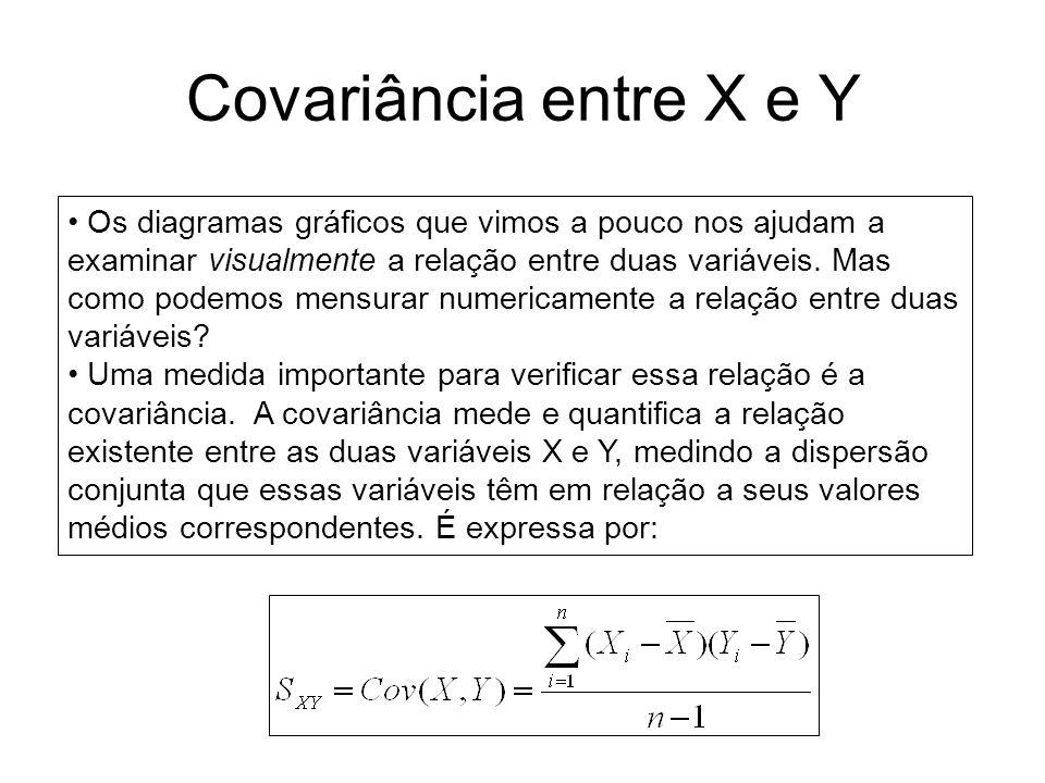 Covariância entre X e Y