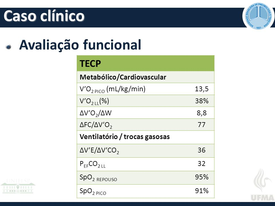 Caso clínico Avaliação funcional TECP Metabólico/Cardiovascular