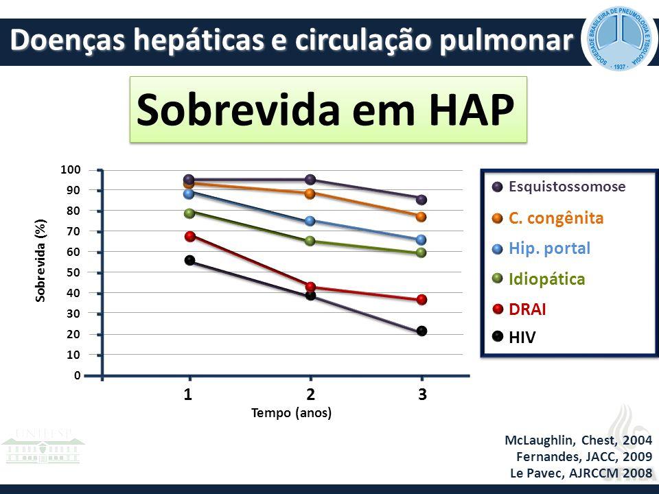 Sobrevida em HAP Doenças hepáticas e circulação pulmonar 1 3 2