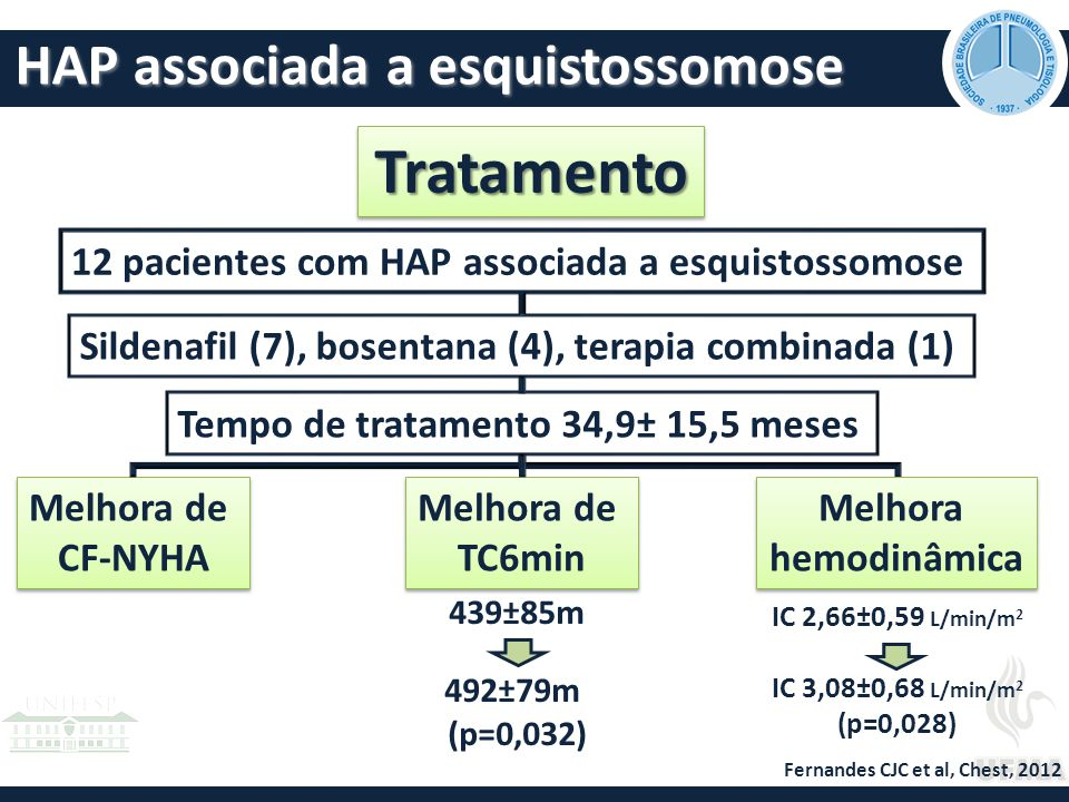 Tratamento HAP associada a esquistossomose