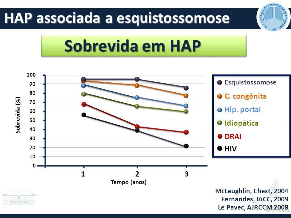 Sobrevida em HAP HAP associada a esquistossomose 1 3 2 C. congênita