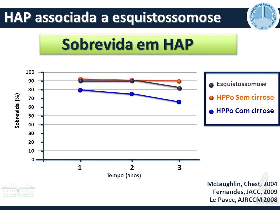 Sobrevida em HAP HAP associada a esquistossomose 1 3 2