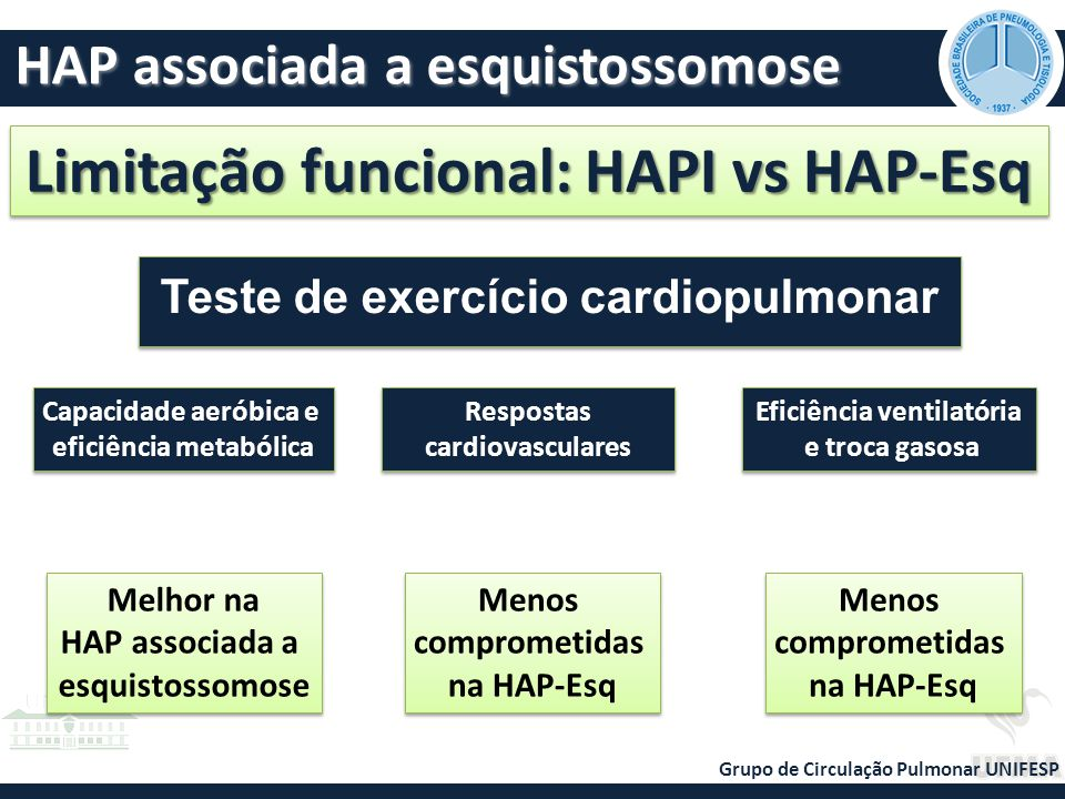 Limitação funcional: HAPI vs HAP-Esq