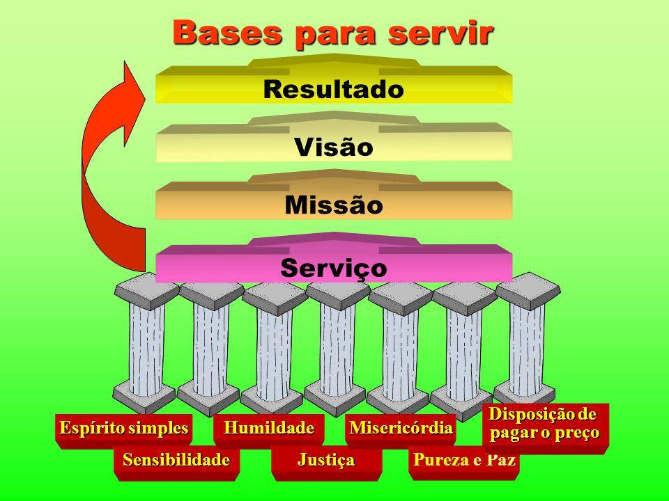 Bases para servir Resultado Visão Missão Serviço Disposição de