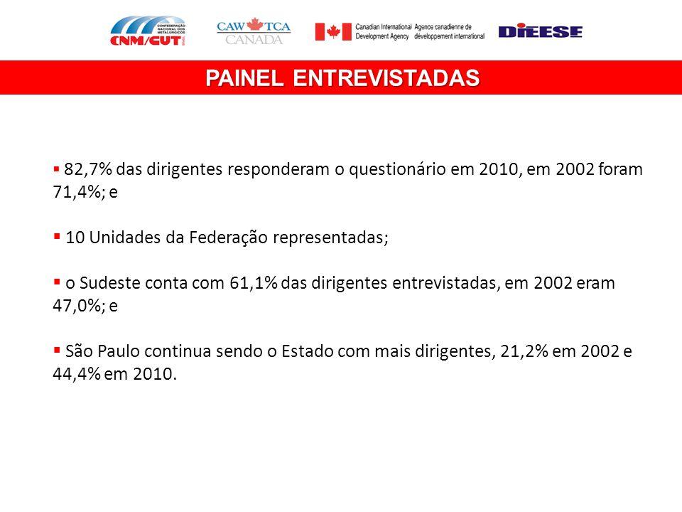 PAINEL ENTREVISTADAS 10 Unidades da Federação representadas;