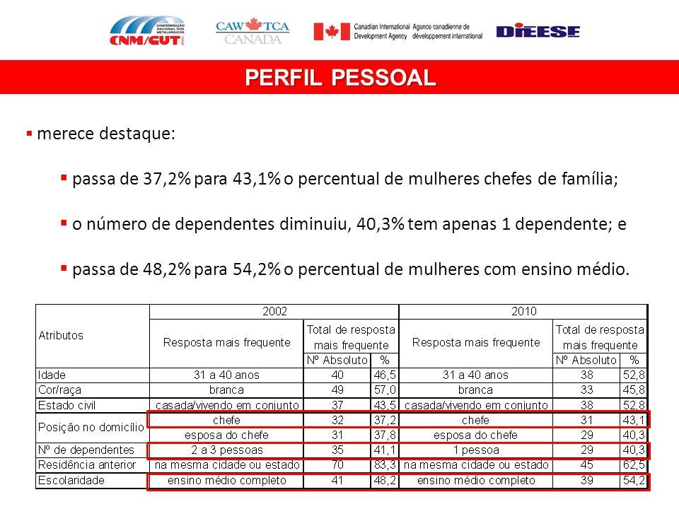 PERFIL PESSOAL merece destaque: passa de 37,2% para 43,1% o percentual de mulheres chefes de família;