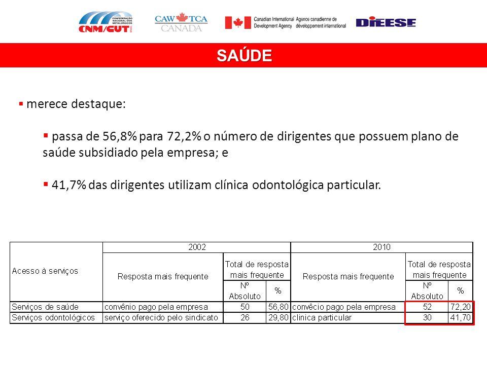 SAÚDE merece destaque: passa de 56,8% para 72,2% o número de dirigentes que possuem plano de saúde subsidiado pela empresa; e.