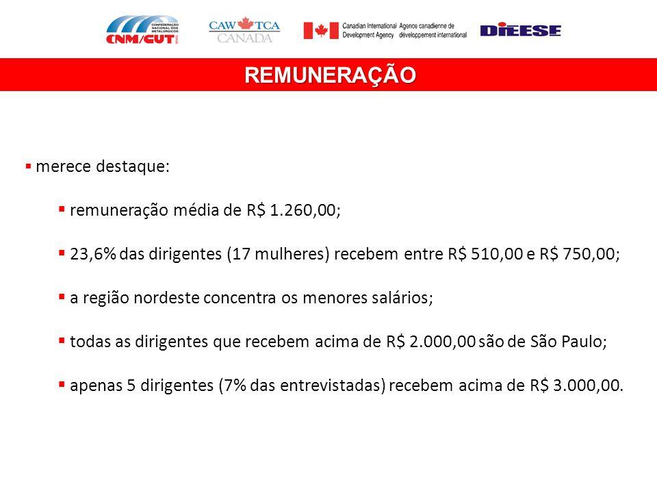 REMUNERAÇÃO remuneração média de R$ 1.260,00;
