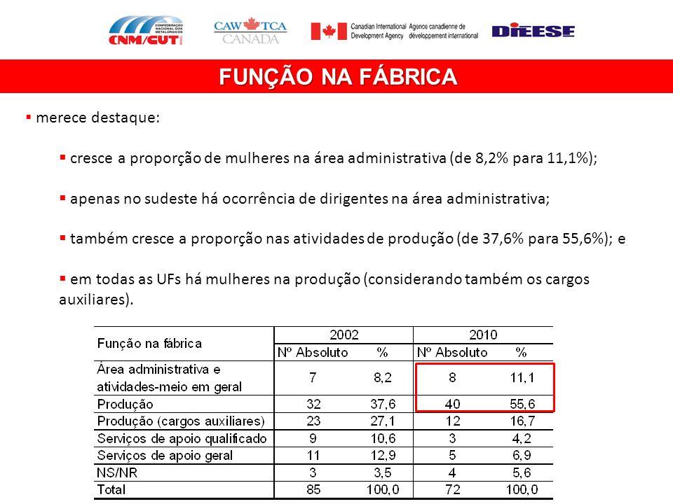 FUNÇÃO NA FÁBRICA merece destaque: cresce a proporção de mulheres na área administrativa (de 8,2% para 11,1%);
