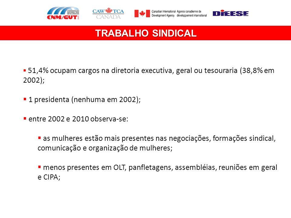 TRABALHO SINDICAL 1 presidenta (nenhuma em 2002);