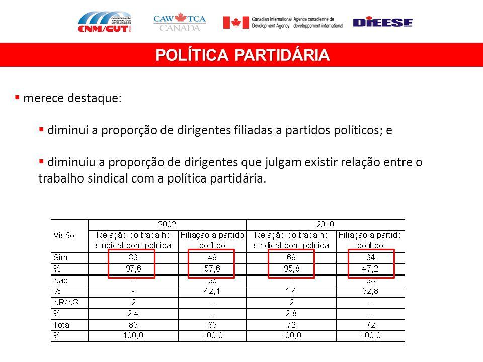 POLÍTICA PARTIDÁRIA merece destaque: