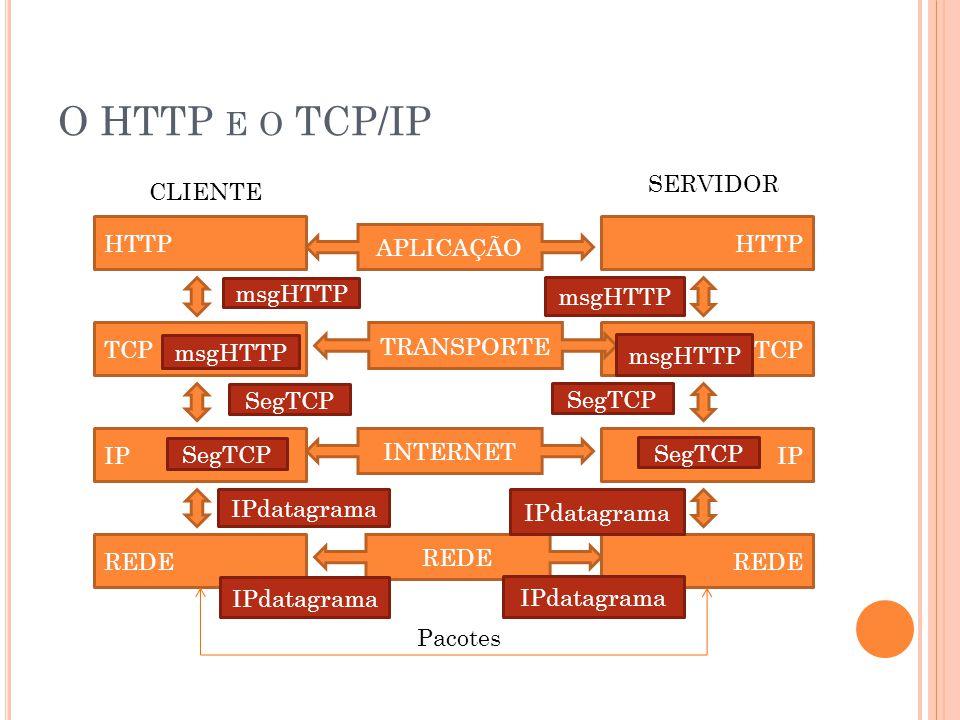 O HTTP e o TCP/IP SERVIDOR CLIENTE HTTP HTTP APLICAÇÃO msgHTTP msgHTTP