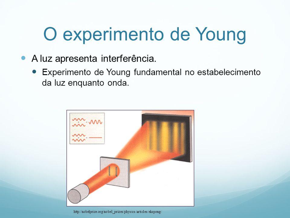 O experimento de Young A luz apresenta interferência.