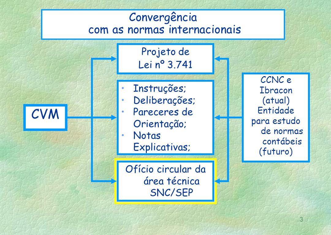 CVM Convergência com as normas internacionais Projeto de Lei nº 3.741