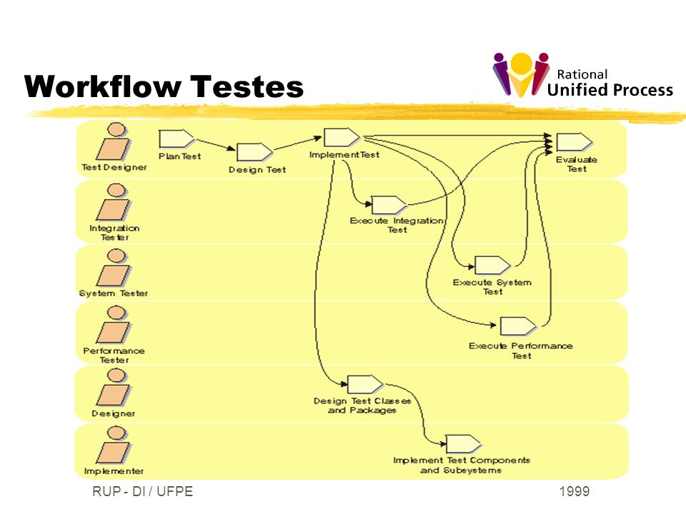 Workflow Testes RUP - DI / UFPE 1999