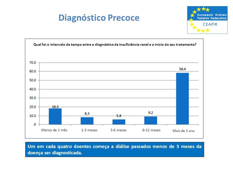 Diagnóstico Precoce Menos de 1 mês. 1-3 meses. 3-6 meses. 6-12 meses. Mais de 1 ano.