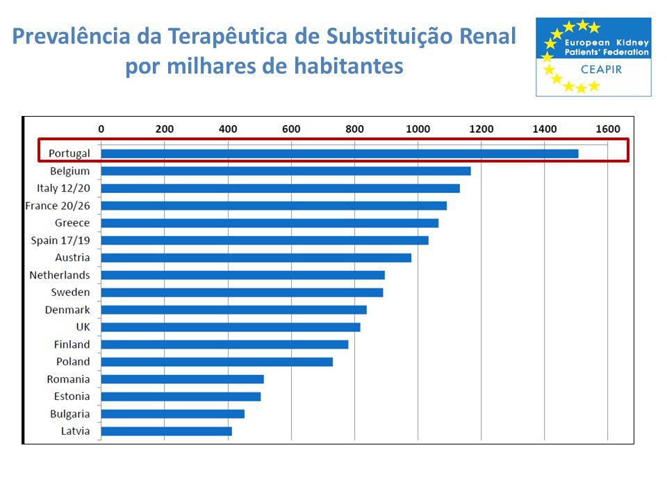 Prevalência da Terapêutica de Substituição Renal por milhares de habitantes