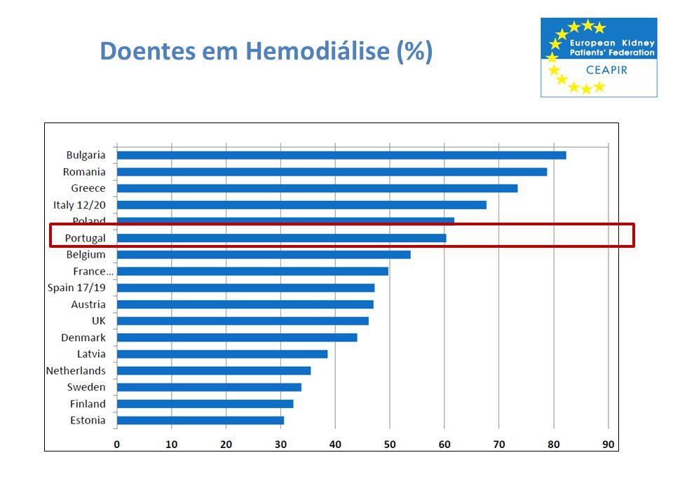 Doentes em Hemodiálise (%)