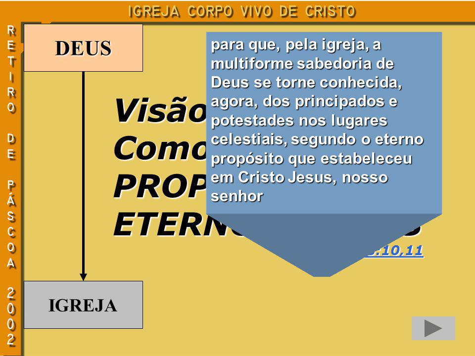 Visão da Igreja Como PROPÓSITO ETERNO DE DEUS DEUS IGREJA