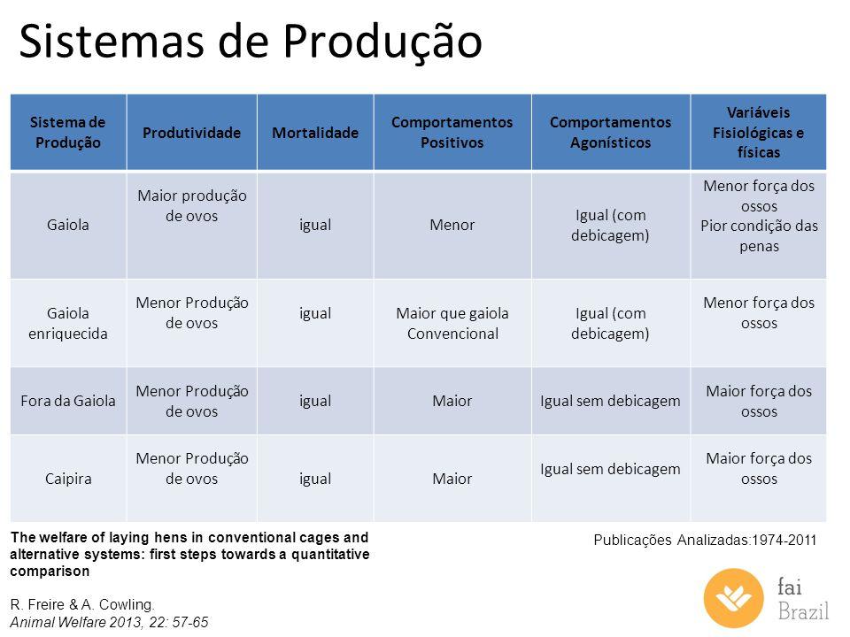 Sistemas de Produção Sistema de Produção Produtividade Mortalidade