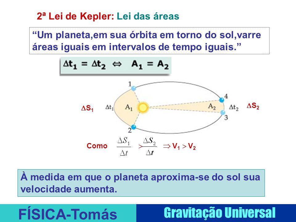 2ª Lei de Kepler: Lei das áreas