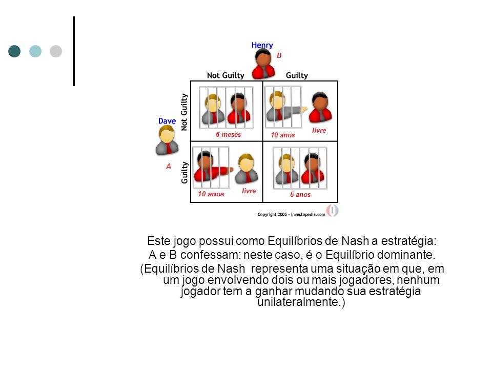 Este jogo possui como Equilíbrios de Nash a estratégia: