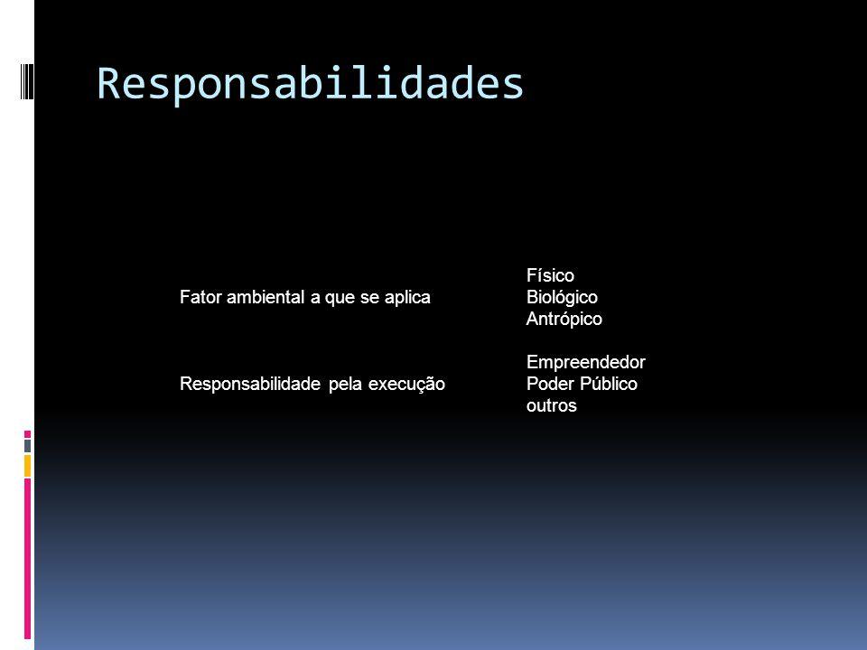 Responsabilidades Físico Fator ambiental a que se aplica Biológico