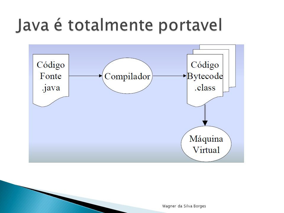 Java é totalmente portavel